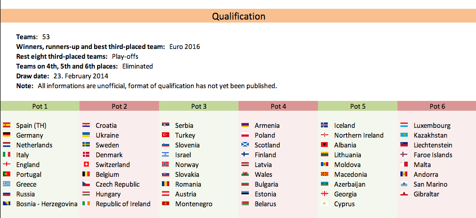 Euro 2016 Qualification Uefa