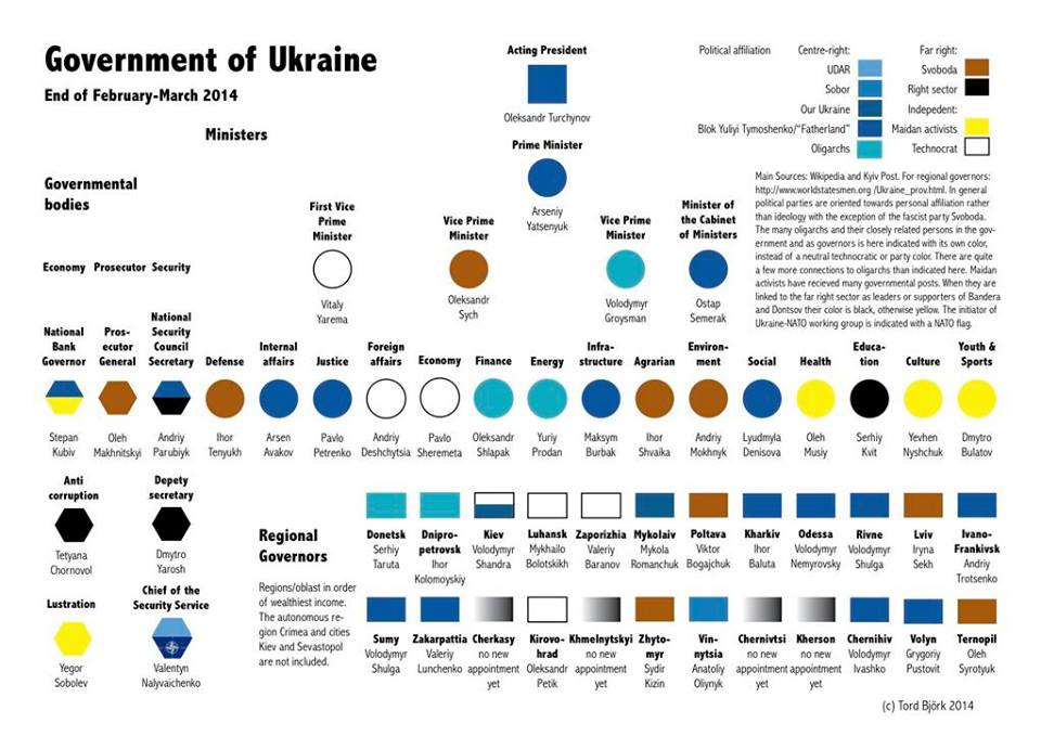 Colour-coded Ukrainian oligarchy wallchart