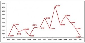 Graph Toke