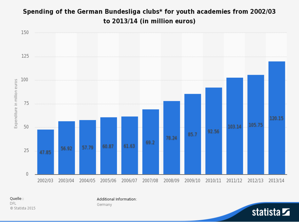 The German Bundesliga has invested heavily in their youth academies. Via Statista