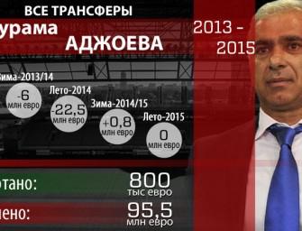 New UEFA Financial Fair Play Regulations – A Respite For Russian Clubs?