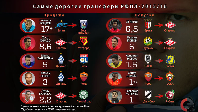 russian premier league transfers