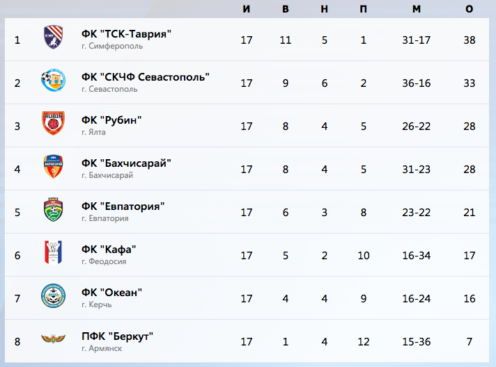 The current standings of the Crimean Premier League - Image via cfu2015.com