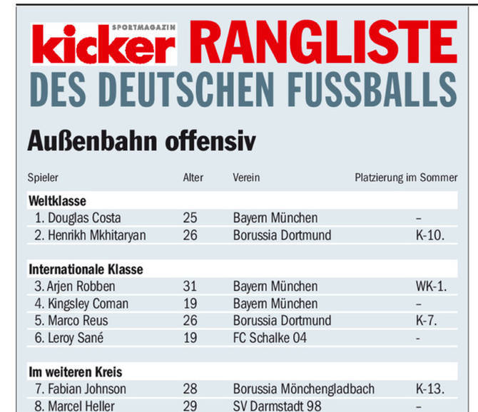 Mkhitaryan was ranked second among wingers in the winter, but has since surpassed Bayern's Douglas Costa - Image via Kicker