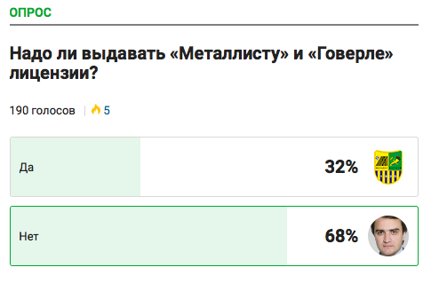 68% of Tribuna's readers believe that Metalist and Hoverla don't deserve a licence for the coming season