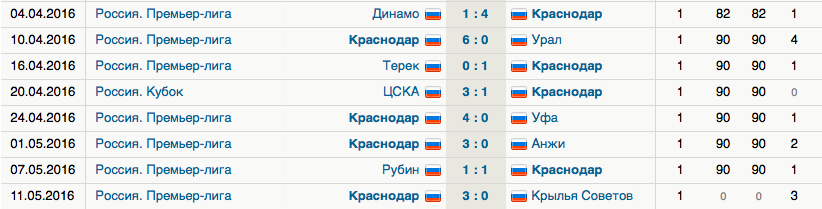 Fedor Smolov's goal scoring record in the last eight matches - Image via Sports.ru