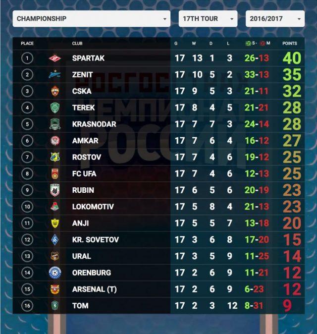 Russian Football Premier League Roundup - Matchday 17 Winter Break