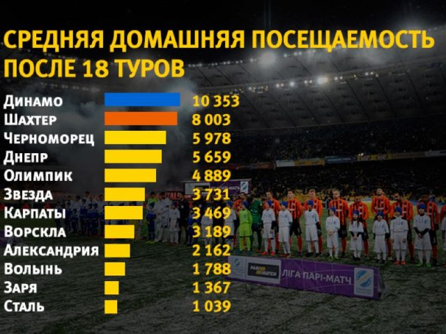 Average attendance has been down by 14.2% this season winter football in ukraine - Image by ua.tribuna.com