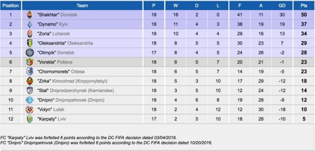 Ukrainian Premier League standings after the Ukrainian Derby
