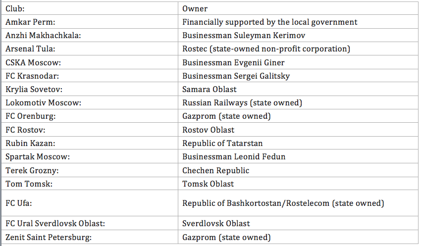 Ownership structure of Russian Football Premier League clubs.