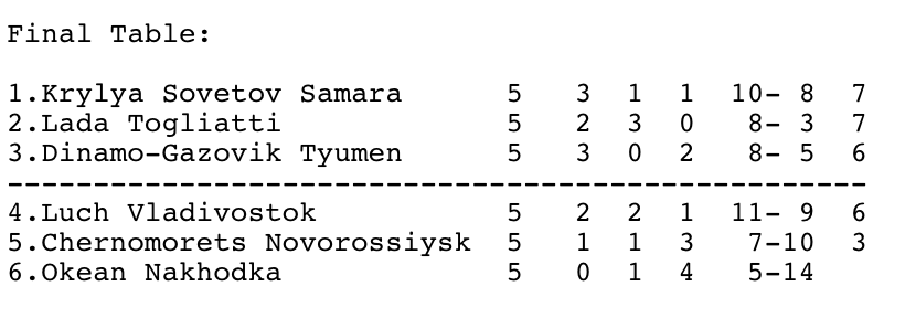 The final table of the promotion relegation tournament saw Okean Nakhodka and Luch Vladivostok relegated.